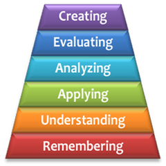 Bloom's Taxonomy - hierarchy of cognitive domains
