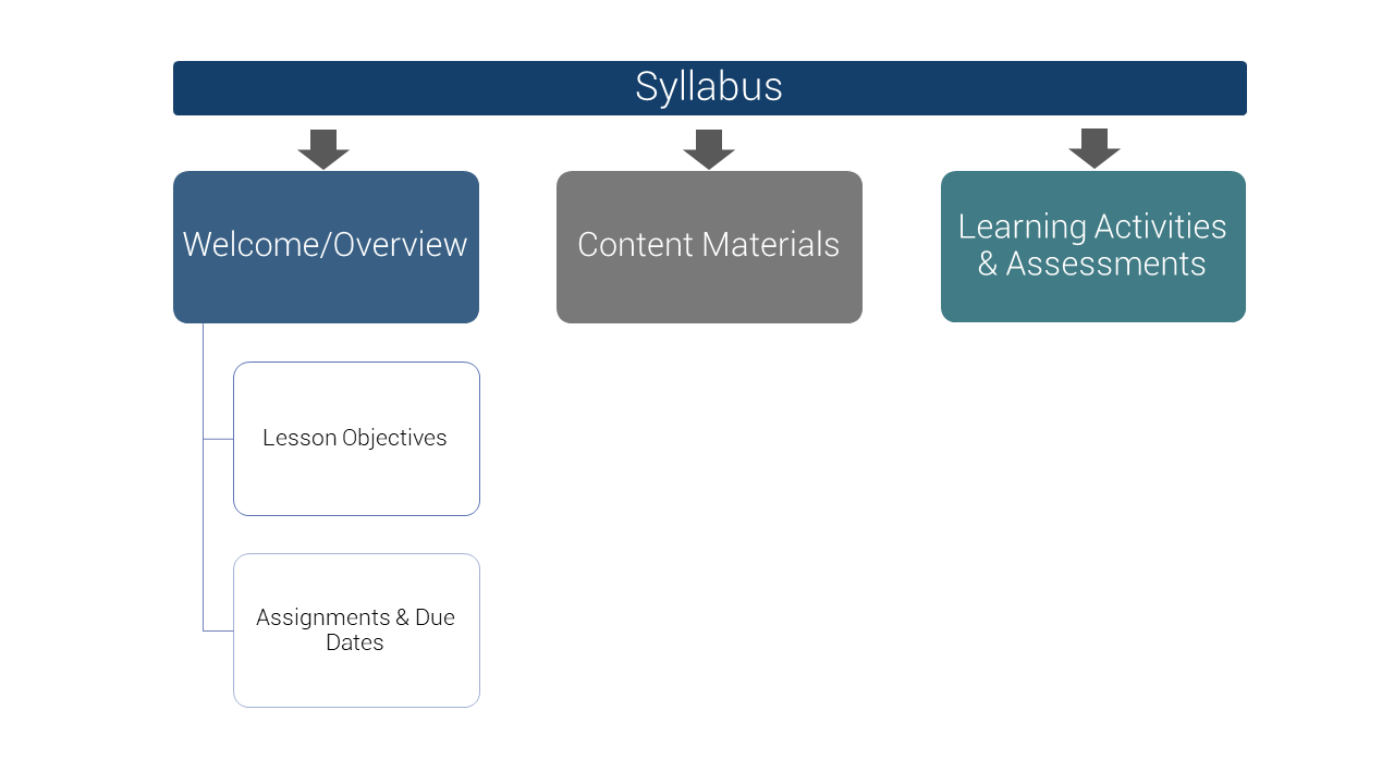 A syllabus consists of Welcome/Overview, Content Materials, and Learning Activities & Assessments